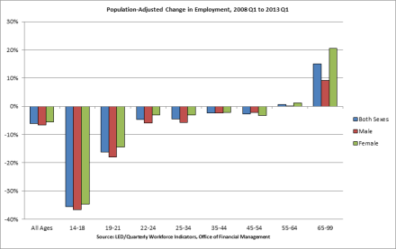 Recession and recovery: Employment by age and gender.