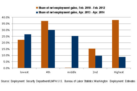 Click to enlarge the chart of job growth by income level.