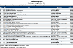 List of the top 25 occupations in Washington. Click image to enlarge.