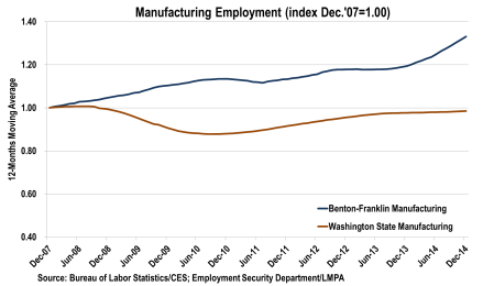 graph of manufacturing employment for Benton county.