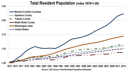 Washington county population compared to statewide and US totals.
