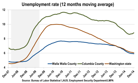 2014 unemployment rate for Walla Walla and Columbia counties