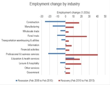 King County employment change by industry