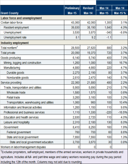 Table of nonfarm employment in Grant County