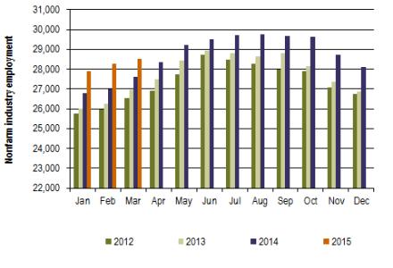 Grant County nonfarm industry employment graph