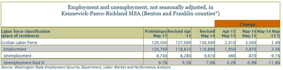Labor area summary for benton and franklin counties may 2015 the total labor force was at 129500 people in may 2015 and an estimated 8740 sciox Image collections