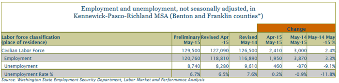 The total labor force was at 129,500 people in May 2015, and an estimated 8,740 were unemployed.