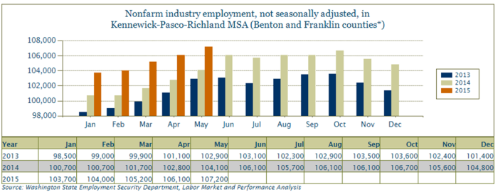 Tri-Cities businesses added an estimated 1,100 nonfarm jobs in May.