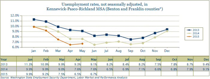 The unemployment rate in Benton and Franklin counties shows a marked decrease from May 2013 to May 2015.