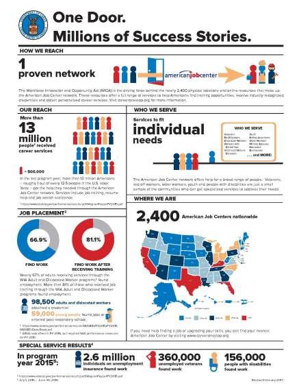 WIOA AJC Infographic
